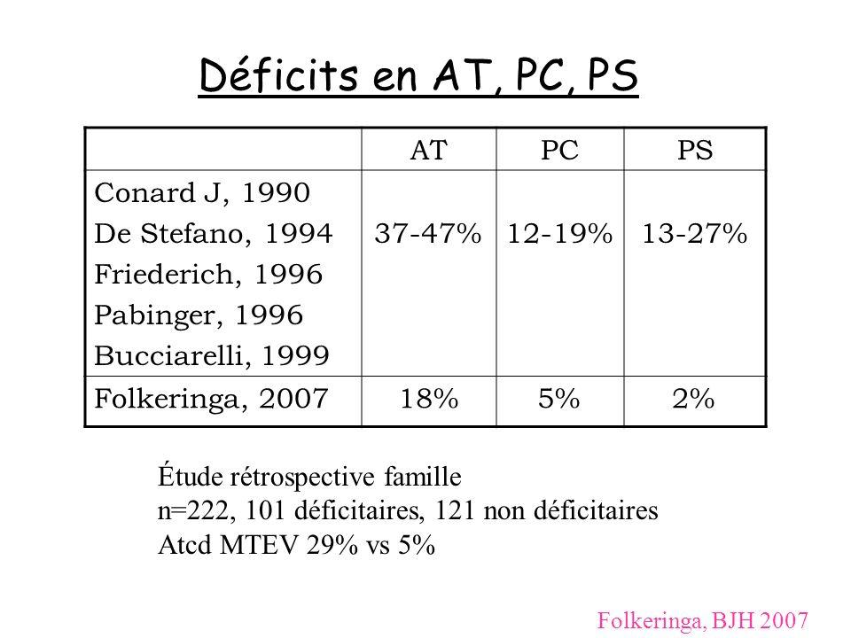 Déficits en AT, PC, PS ATPCPS Conard J, 1990 De Stefano, 1994 Friederich, 1996 Pabinger, 1996 Bucciarelli, 1999 37-47%12-19%13-27% Folkeringa, 200718%
