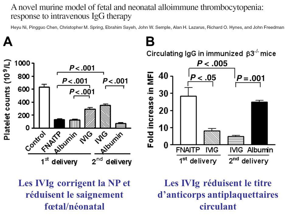 Les IVIg corrigent la NP et réduisent le saignement fœtal/néonatal Les IVIg réduisent le titre danticorps antiplaquettaires circulant