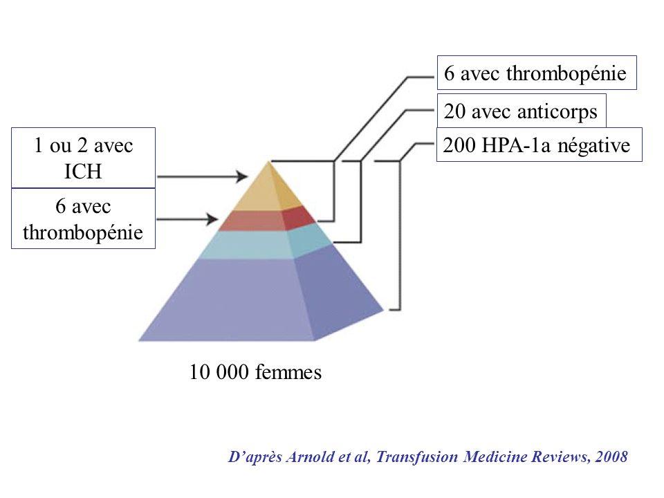 10 000 femmes 200 HPA-1a négative 20 avec anticorps 6 avec thrombopénie 1 ou 2 avec ICH Daprès Arnold et al, Transfusion Medicine Reviews, 2008