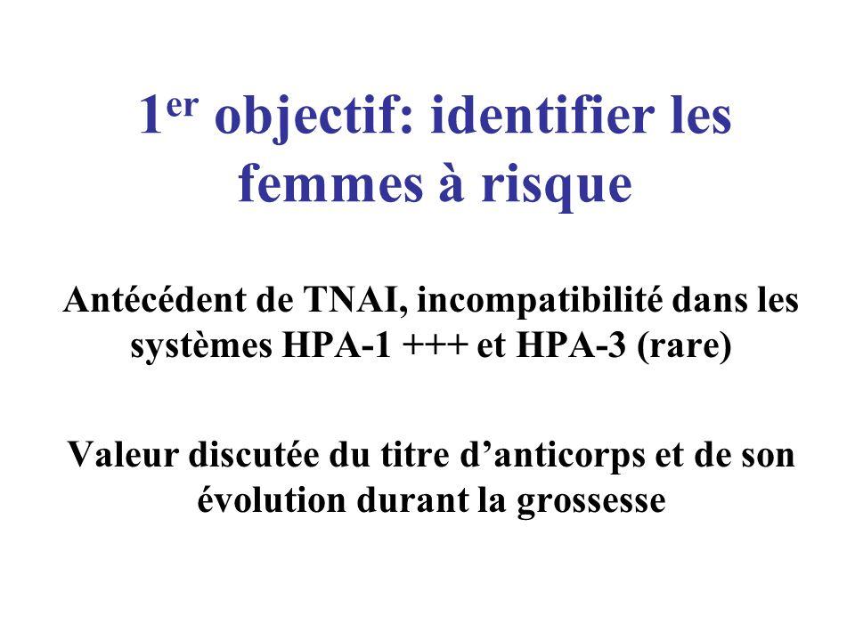 1 er objectif: identifier les femmes à risque Antécédent de TNAI, incompatibilité dans les systèmes HPA-1 +++ et HPA-3 (rare) Valeur discutée du titre