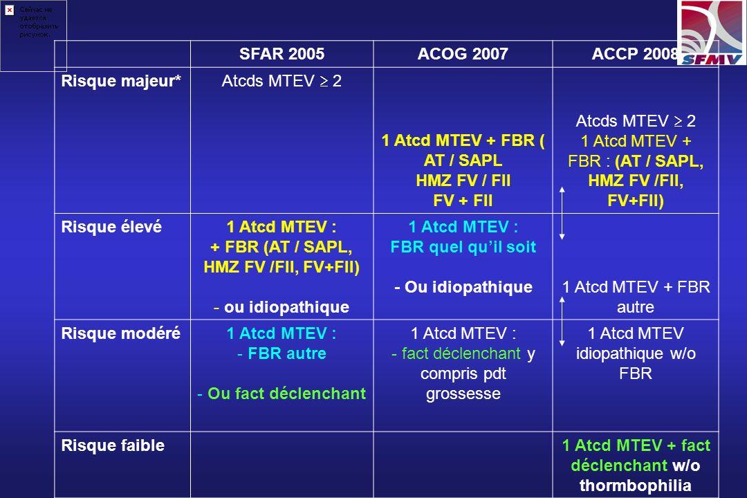 SFAR 2005 ACOG 2007 ACCP 2008 Risque majeur* Atcds MTEV 2 1 Atcd MTEV + FBR ( AT / SAPL HMZ FV / FII FV + FII Atcds MTEV 2 1 Atcd MTEV + FBR : (AT / S
