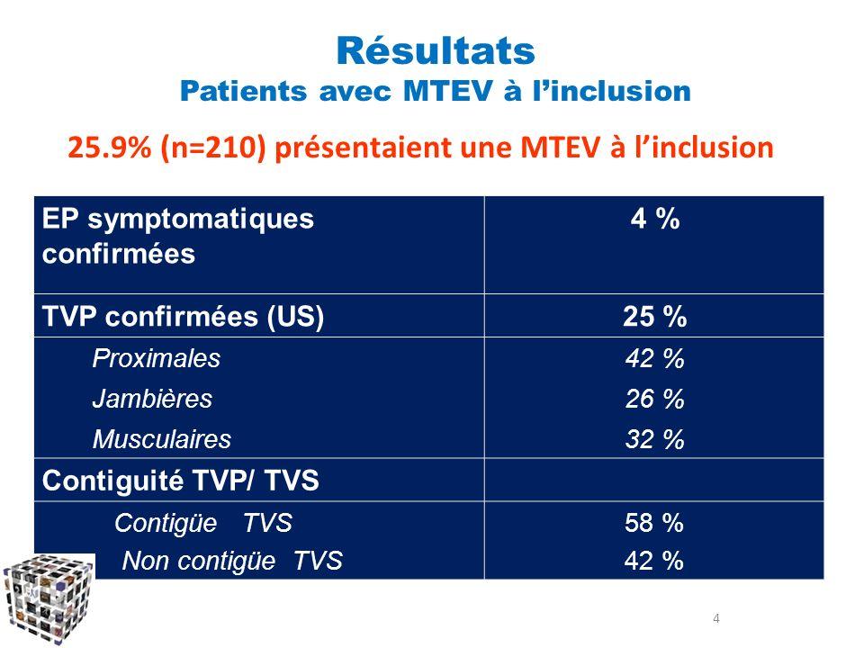 25.9% (n=210) présentaient une MTEV à linclusion EP symptomatiques confirmées 4 % TVP confirmées (US)25 % Proximales42 % Jambières26 % Musculaires32 %