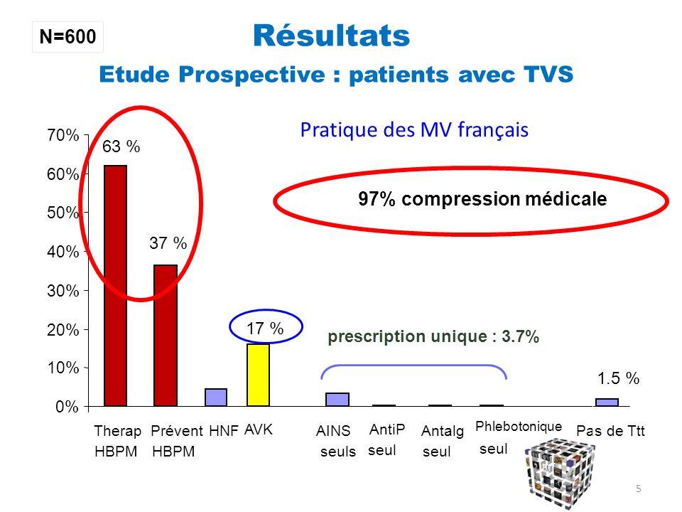 0% 10% 20% 30% 40% 50% 60% 70% Therap HBPM HNFAINS seuls Antalg seul Pas de Ttt Prévent HBPM AVKAntiP seul Phlebotonique seul Pratique des MV français