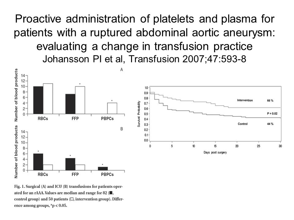 Proactive administration of platelets and plasma for patients with a ruptured abdominal aortic aneurysm: evaluating a change in transfusion practice J