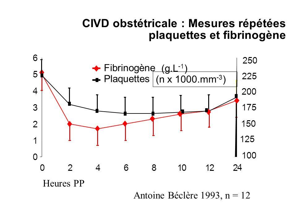 Antoine Béclère 1993, n = 12 Heures PP 0 1 2 3 4 5 6 0246810122 4 (g.L -1 ) (n x 1000.mm -3 ) 200 175 150 125 225 250 100 CIVD obstétricale : Mesures