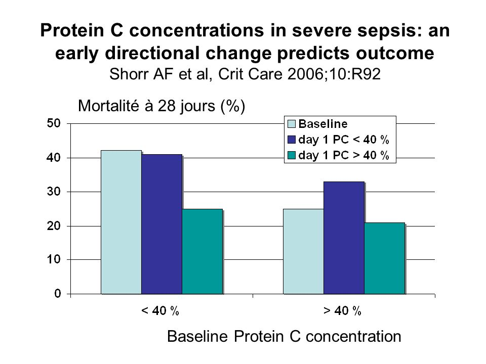 Protein C concentrations in severe sepsis: an early directional change predicts outcome Shorr AF et al, Crit Care 2006;10:R92 Mortalité à 28 jours (%)