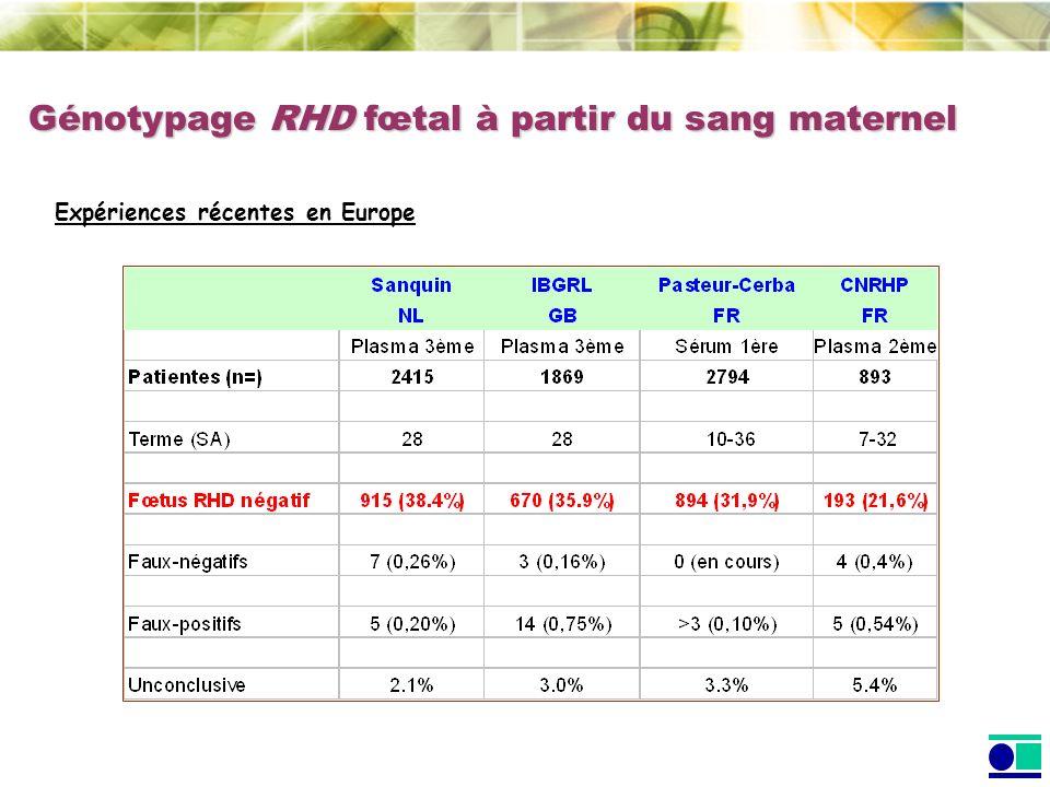 Génotypage RHD fœtal à partir du sang maternel Expériences récentes en Europe
