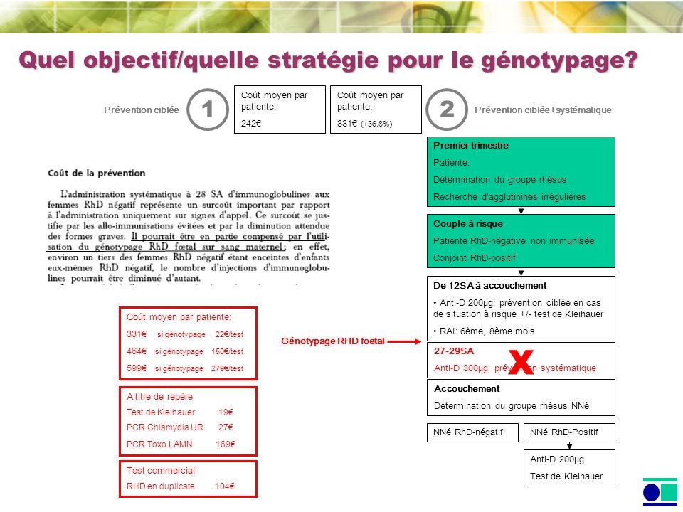 NNé RhD-Positif Couple à risque Patiente RhD-négative non immunisée Conjoint RhD-positif NNé RhD-négatif Premier trimestre Patiente: Détermination du groupe rhésus Recherche dagglutinines irrégulières Accouchement Détermination du groupe rhésus NNé De 12SA à accouchement Anti-D 200µg: prévention ciblée en cas de situation à risque +/- test de Kleihauer RAI: 6ème, 8ème mois Anti-D 200µg Test de Kleihauer 27-29SA Anti-D 300µg: prévention systématique Génotypage RHD foetal X Test commercial RHD en duplicate 104 2 Prévention ciblée+systématique 1 Prévention ciblée Coût moyen par patiente: 331 (+36.8%) Coût moyen par patiente: 242 Quel objectif/quelle stratégie pour le génotypage.