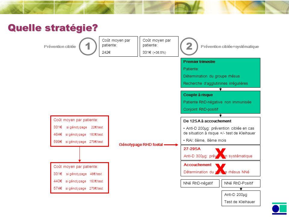 Quelle stratégie? NNé RhD-Positif Couple à risque Patiente RhD-négative non immunisée Conjoint RhD-positif NNé RhD-négatif Premier trimestre Patiente: