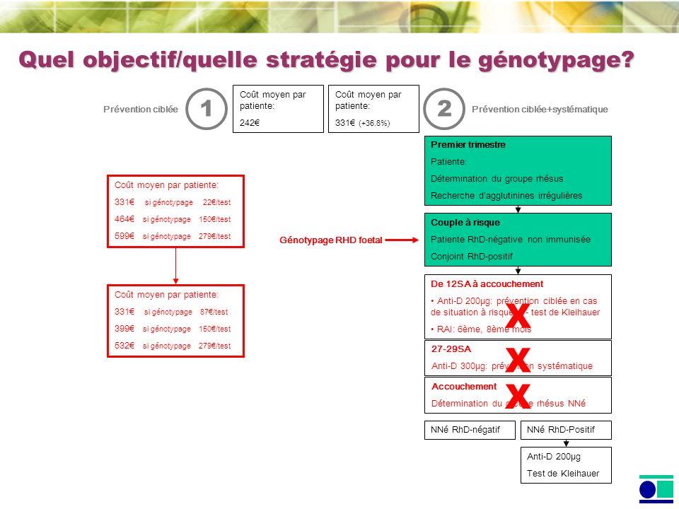 Quel objectif/quelle stratégie pour le génotypage? NNé RhD-Positif Couple à risque Patiente RhD-négative non immunisée Conjoint RhD-positif NNé RhD-né