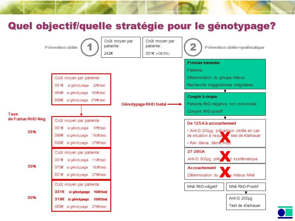 NNé RhD-Positif Couple à risque Patiente RhD-négative non immunisée Conjoint RhD-positif NNé RhD-négatif Premier trimestre Patiente: Détermination du groupe rhésus Recherche dagglutinines irrégulières Accouchement Détermination du groupe rhésus NNé De 12SA à accouchement Anti-D 200µg: prévention ciblée en cas de situation à risque +/- test de Kleihauer RAI: 6ème, 8ème mois Anti-D 200µg Test de Kleihauer 27-29SA Anti-D 300µg: prévention systématique X X Génotypage RHD foetal X 2 Prévention ciblée+systématique 1 Prévention ciblée Coût moyen par patiente: 331 (+36.8%) Coût moyen par patiente: 242 Coût moyen par patiente: 331 si génotypage 110/test 370 si génotypage 150/test 501 si génotypage 279/test Coût moyen par patiente: 331 si génotypage 87/test 399 si génotypage 150/test 532 si génotypage 279/test Coût moyen par patiente: 331 si génotypage 155/test 319 si génotypage 150/test 453 si génotypage 279/test 33% 50% 25% Taux de Fœtus RHD Neg Quel objectif/quelle stratégie pour le génotypage.