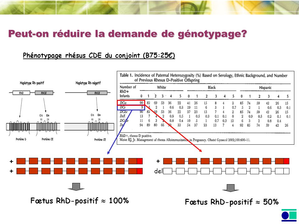 Peut-on réduire la demande de génotypage.