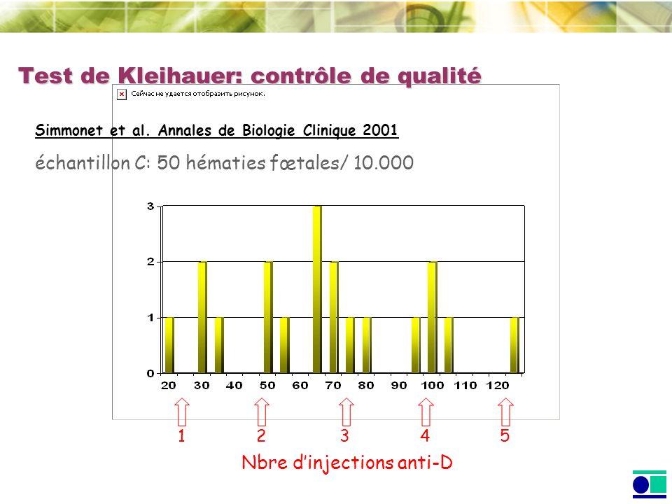 Test de Kleihauer: contrôle de qualité Simmonet et al. Annales de Biologie Clinique 2001 échantillon C: 50 hématies fœtales/ 10.000 Nbre dinjections a