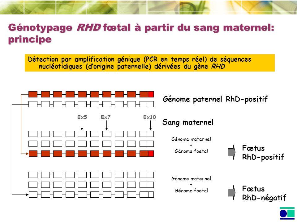 Génotypage RHD fœtal à partir du sang maternel: principe Génome paternel RhD-positif Sang maternel Fœtus RhD-négatif Génome maternel + Génome foetal Fœtus RhD-positif Détection par amplification génique (PCR en temps réel) de séquences nucléotidiques (dorigine paternelle) dérivées du gène RHD Génome maternel + Génome foetal Ex5 Ex7 Ex10