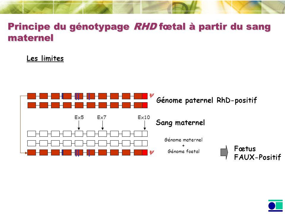 Génome paternel RhD-positif Sang maternel Les limites Principe du génotypage RHD fœtal à partir du sang maternel Génome maternel + Génome foetal Fœtus FAUX-Positif Ex5 Ex7 Ex10