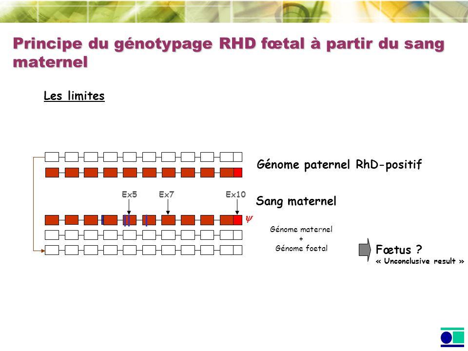 Principe du génotypage RHD fœtal à partir du sang maternel Génome paternel RhD-positif Sang maternel Fœtus ? « Unconclusive result » Les limites Génom