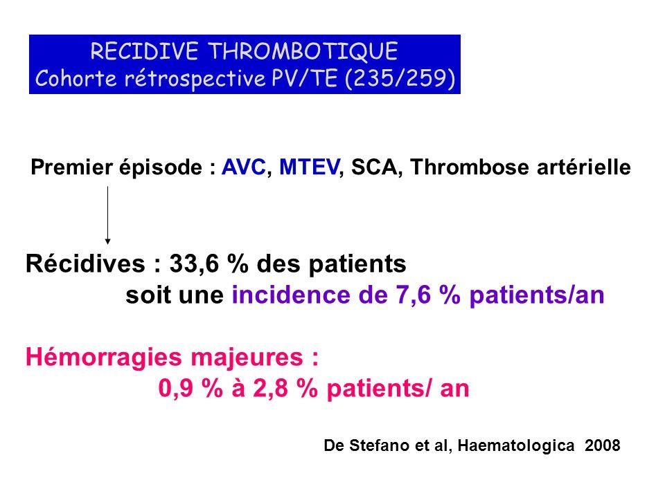Au diagnostic : 322 patients LONG TERME - Manifestations microcirculatoires : 37,9 % - Pertes Fœtales : 8,7 % - Thromboses majeures : 26,7 % - Hémorragies majeures : 10,6 % Wolansky et al, Mayo Clin Proc 2006 52 % 18,1 % + 20 ans Analyse multivariée : AGE > 60 ANS ; LEUCOCYTES > 15 Giga/L Le risque hémorragique nest pas prédit par la biologie