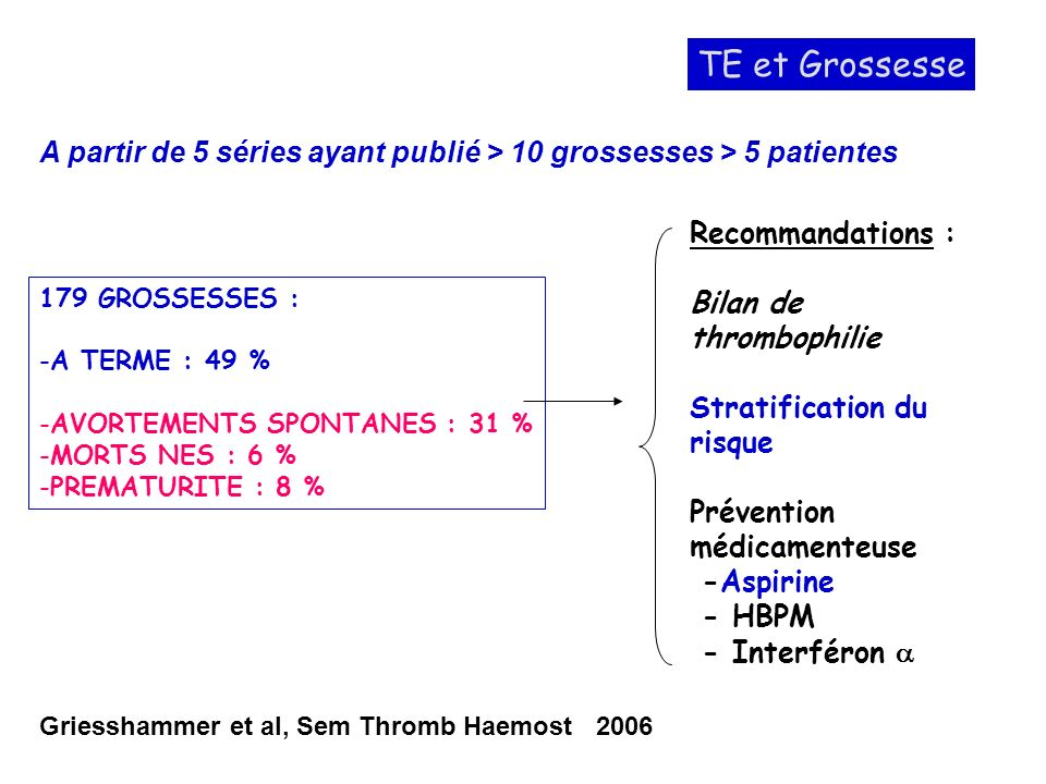 Griesshammer et al, Sem Thromb Haemost 2006 A partir de 5 séries ayant publié > 10 grossesses > 5 patientes TE et Grossesse 179 GROSSESSES : -A TERME : 49 % -AVORTEMENTS SPONTANES : 31 % -MORTS NES : 6 % -PREMATURITE : 8 % Recommandations : Bilan de thrombophilie Stratification du risque Prévention médicamenteuse -Aspirine - HBPM - Interféron