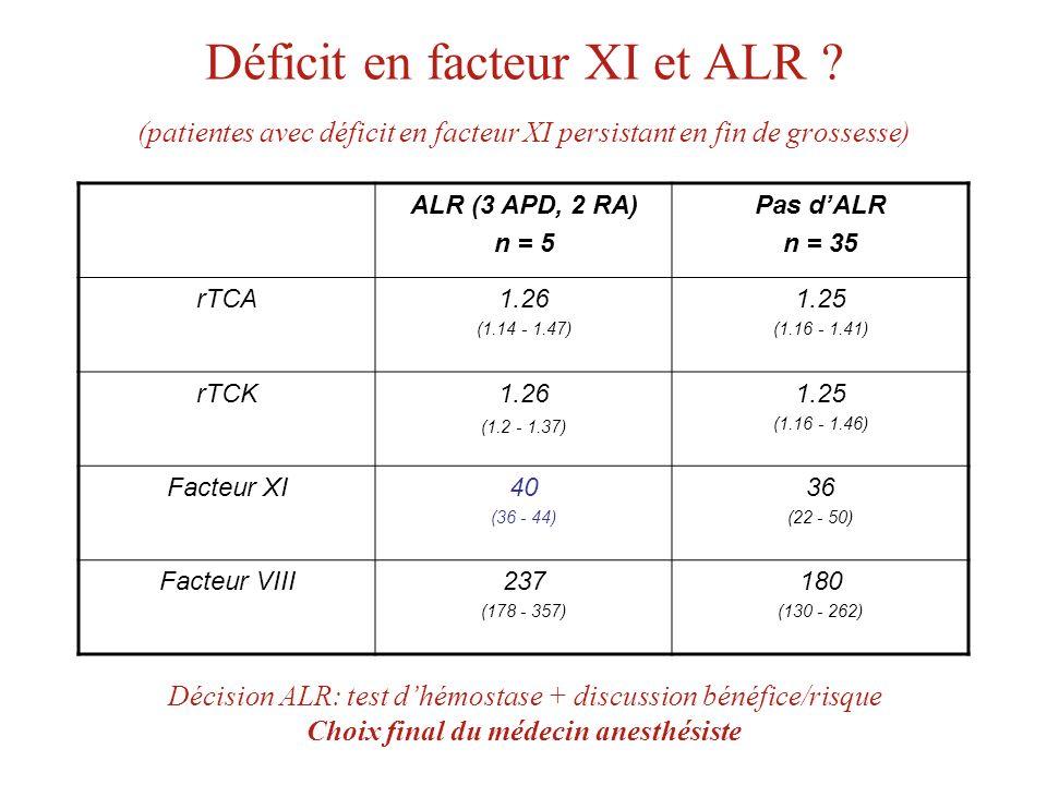 Déficit en facteur XI et ALR ? (patientes avec déficit en facteur XI persistant en fin de grossesse) ALR (3 APD, 2 RA) n = 5 Pas dALR n = 35 rTCA1.26