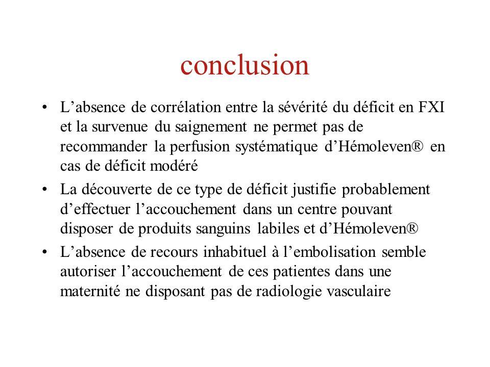 conclusion Labsence de corrélation entre la sévérité du déficit en FXI et la survenue du saignement ne permet pas de recommander la perfusion systémat