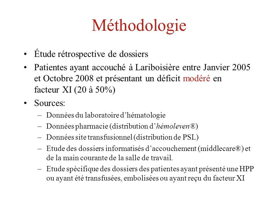 Méthodologie Étude rétrospective de dossiers Patientes ayant accouché à Lariboisière entre Janvier 2005 et Octobre 2008 et présentant un déficit modér