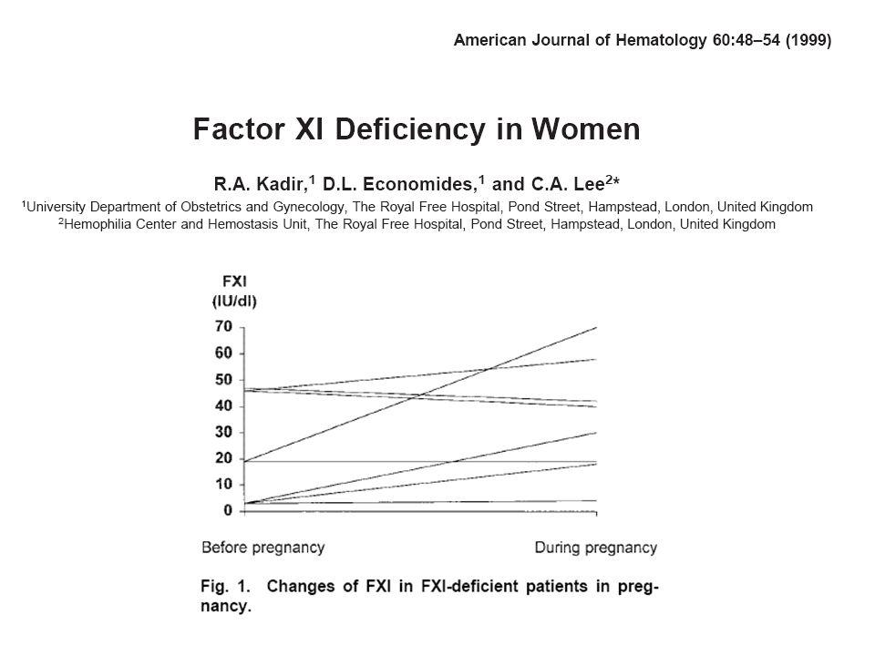 Résultats: diagnostic Tests réalisés en début et fin de grossesse Valeur rTCA n (%) prélèvements rTCA > 1.2 37 (57 %) 1.16 < rTCA < 1.2 14 (21.5 %) rTCA < 1.16 14 (21.5 %) rTCA aPTT Biomerieux® 1.29 (1.21 - 1.47) 1.18 (1.17 - 1.2) 1.14 (1.05 - 1.16) rTCK CKpres Stago® 1.27 (1.21 - 1.28) 1.22 (1.17 - 1.29) 1.21 (1.18 - 1.29) Fact XI34 (23 – 50) 38 (22 - 50) 36 (22 - 50) Fact VIII154 (106 - 357) 173 (80 - 307) 216 (164 - 312)