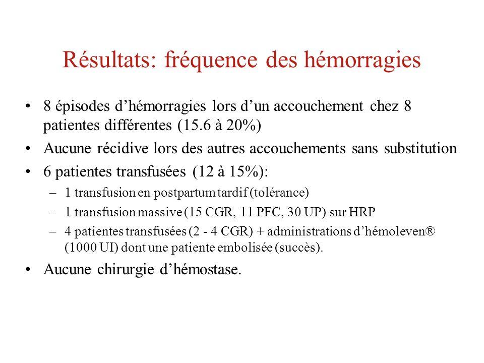 Résultats: fréquence des hémorragies 8 épisodes dhémorragies lors dun accouchement chez 8 patientes différentes (15.6 à 20%) Aucune récidive lors des