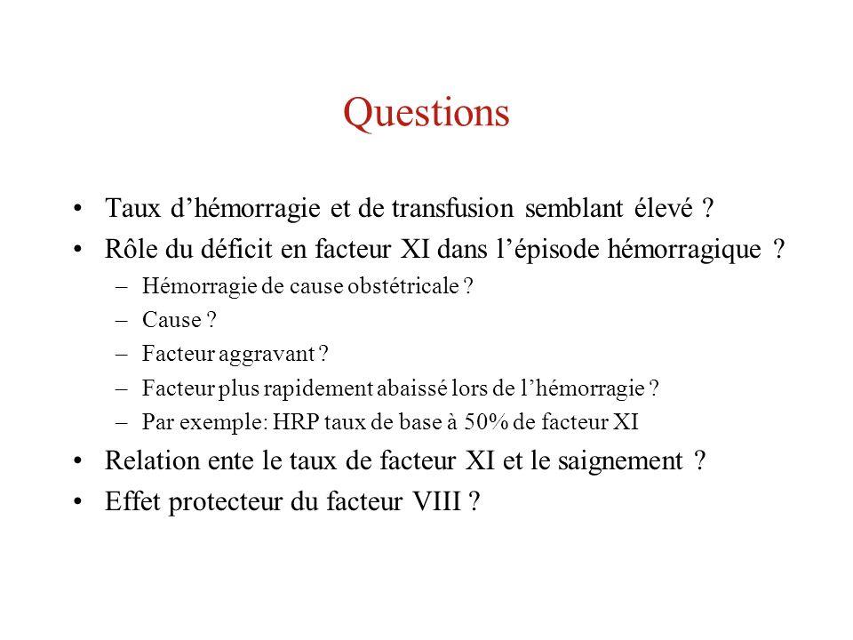 Questions Taux dhémorragie et de transfusion semblant élevé ? Rôle du déficit en facteur XI dans lépisode hémorragique ? –Hémorragie de cause obstétri