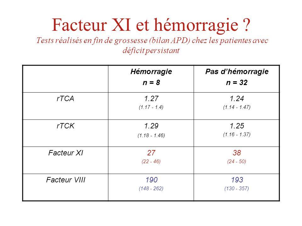 Facteur XI et hémorragie ? Tests réalisés en fin de grossesse (bilan APD) chez les patientes avec déficit persistant Hémorragie n = 8 Pas dhémorragie