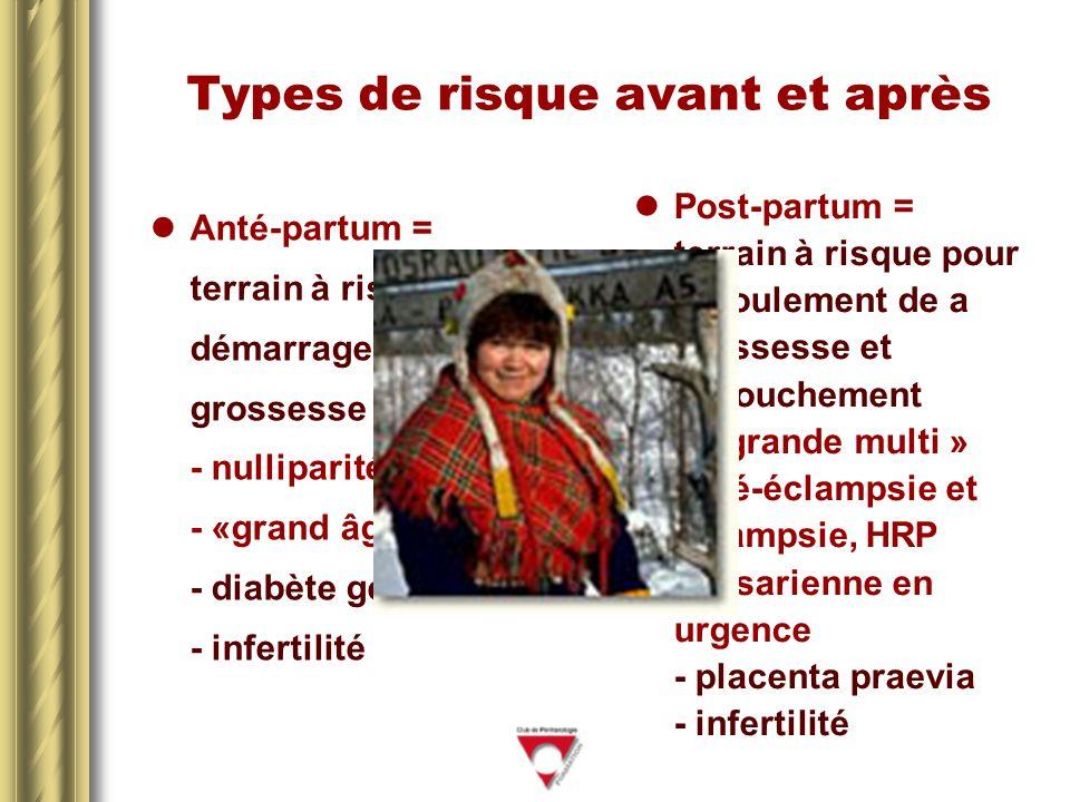 Types de risque avant et après Anté-partum = terrain à risque pour démarrage de la grossesse - nulliparité - «grand âge » - diabète gesta - infertilité Post-partum = terrain à risque pour déroulement de a grossesse et accouchement - « grande multi » - pré-éclampsie et éclampsie, HRP - césarienne en urgence - placenta praevia - infertilité