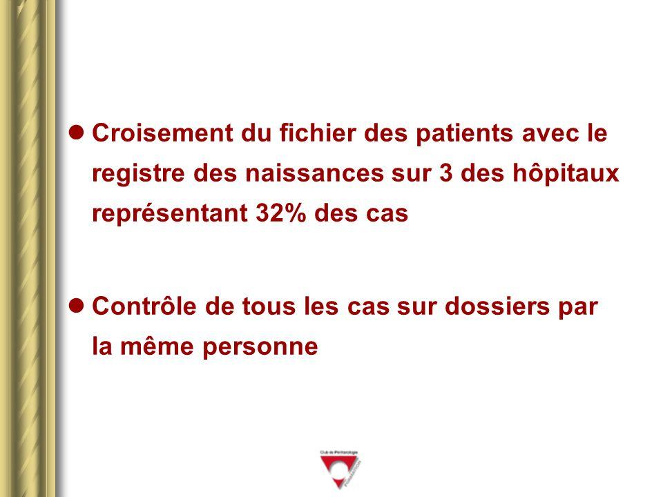 Croisement du fichier des patients avec le registre des naissances sur 3 des hôpitaux représentant 32% des cas Contrôle de tous les cas sur dossiers par la même personne