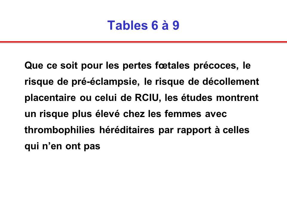 Tables 6 à 9 Que ce soit pour les pertes fœtales précoces, le risque de pré-éclampsie, le risque de décollement placentaire ou celui de RCIU, les étud