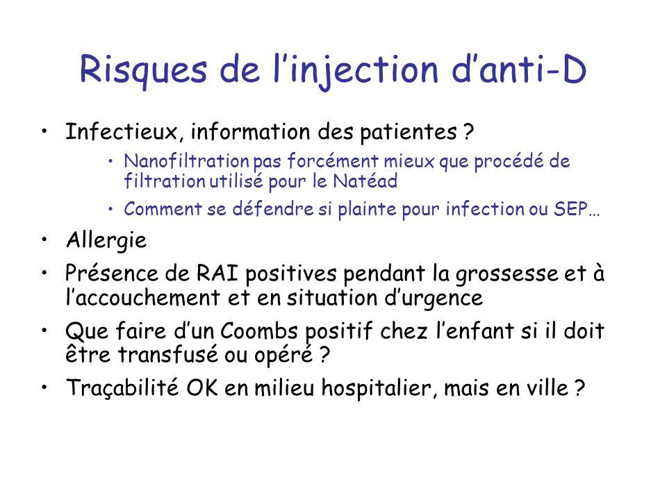 Risques de linjection danti-D Infectieux, information des patientes .