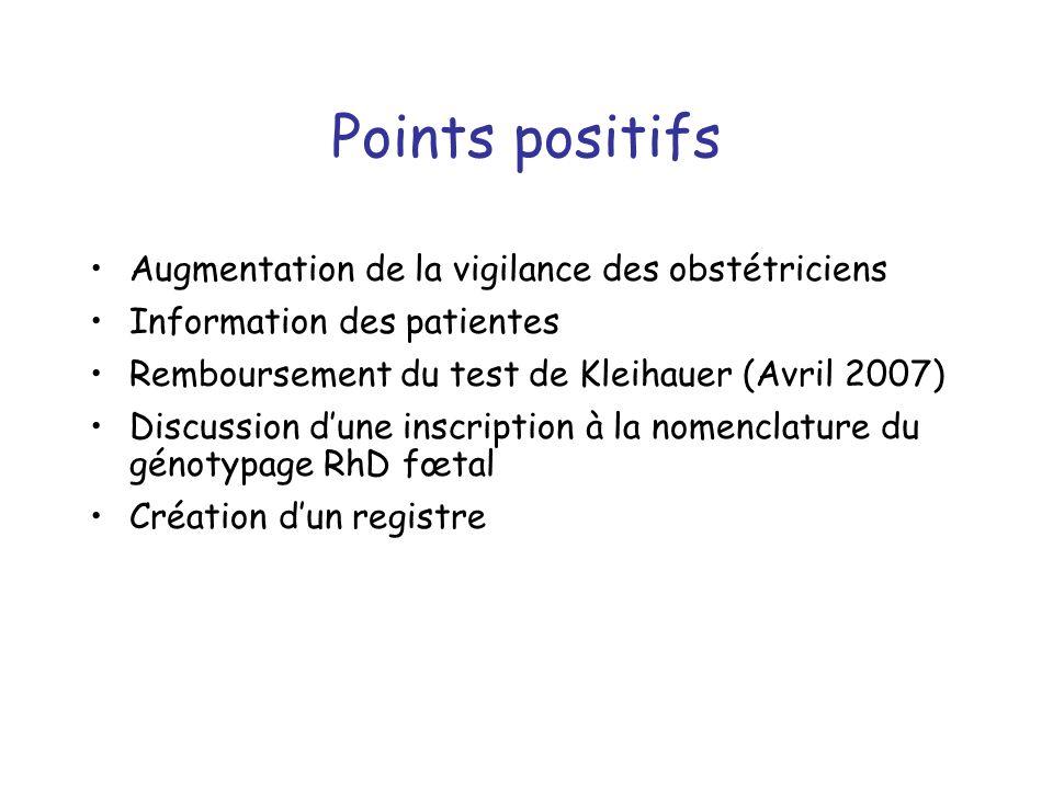Points positifs Augmentation de la vigilance des obstétriciens Information des patientes Remboursement du test de Kleihauer (Avril 2007) Discussion dune inscription à la nomenclature du génotypage RhD fœtal Création dun registre