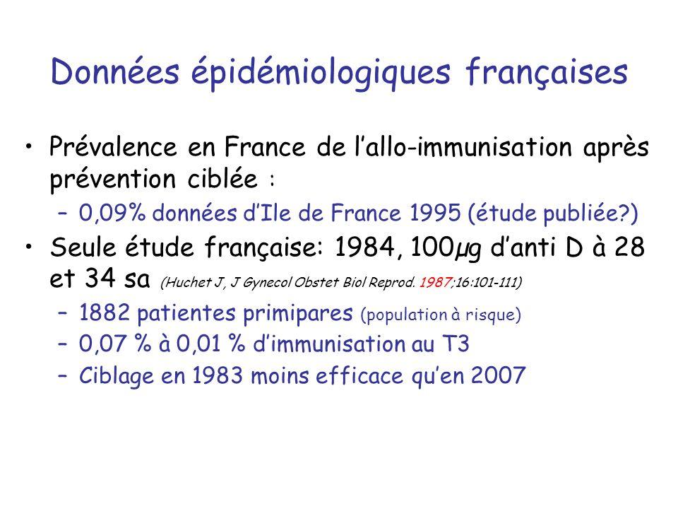 Données épidémiologiques françaises Prévalence en France de lallo-immunisation après prévention ciblée : –0,09% données dIle de France 1995 (étude publiée?) Seule étude française: 1984, 100µg danti D à 28 et 34 sa (Huchet J, J Gynecol Obstet Biol Reprod.