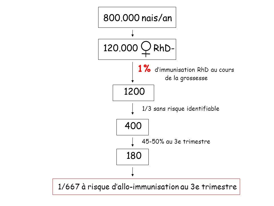 800.000 nais/an 180 120.000 RhD- 1200 1% dimmunisation RhD au cours de la grossesse 1/3 sans risque identifiable 1/667 à risque dallo-immunisation au 3e trimestre 400 45-50% au 3e trimestre
