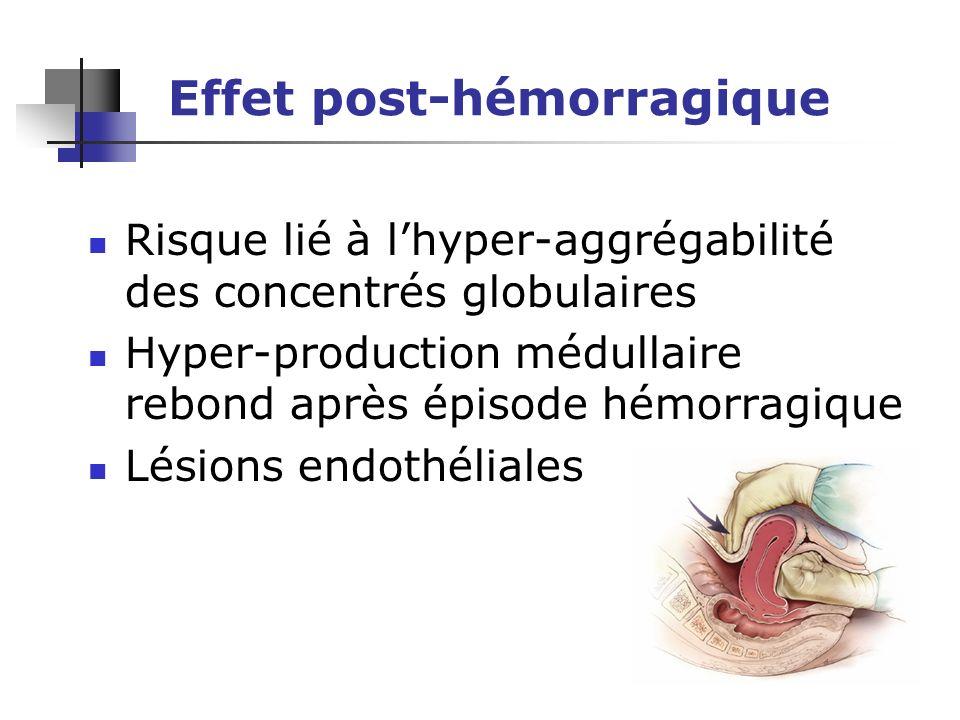 Effet post-hémorragique Risque lié à lhyper-aggrégabilité des concentrés globulaires Hyper-production médullaire rebond après épisode hémorragique Lésions endothéliales