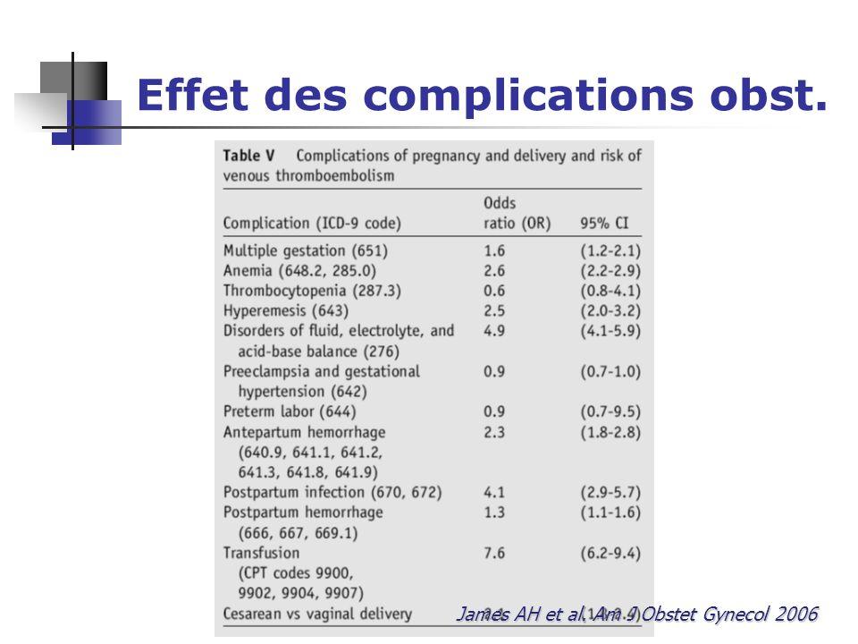 Effet des complications obst. James AH et al. Am J Obstet Gynecol 2006