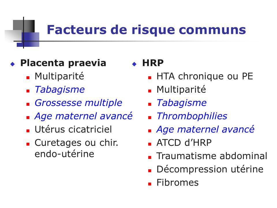 Facteurs de risque communs u Placenta praevia Multiparité Tabagisme Grossesse multiple Age maternel avancé Utérus cicatriciel Curetages ou chir.