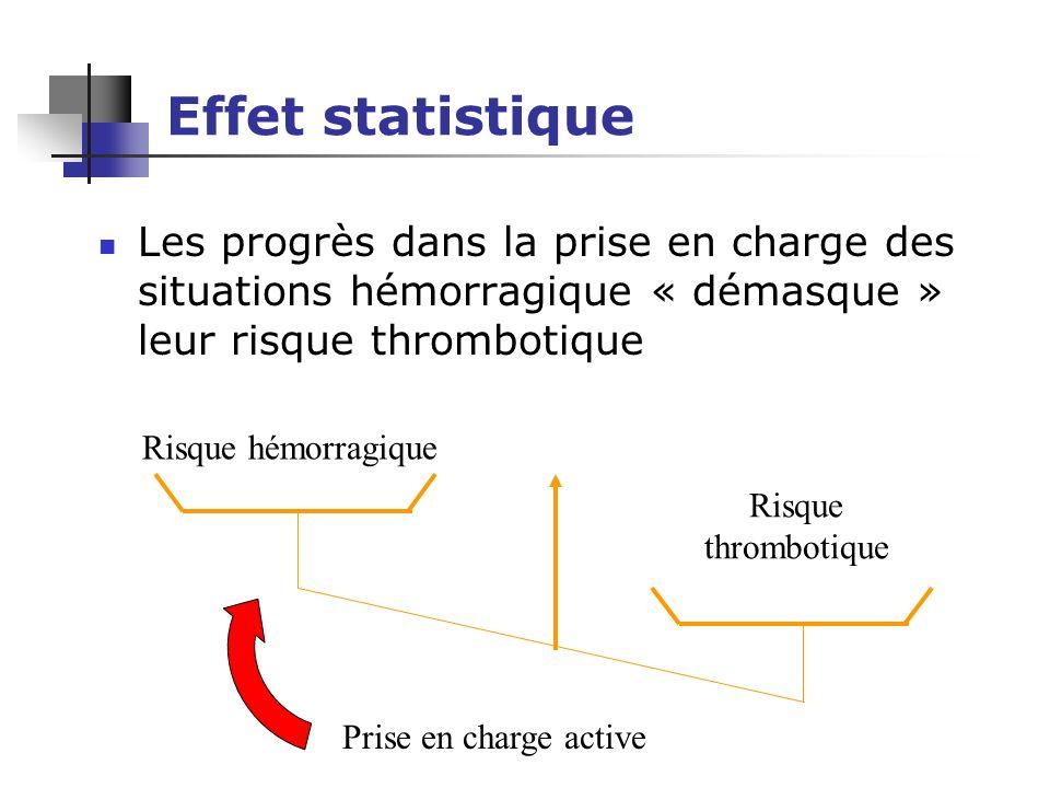 Effet statistique Les progrès dans la prise en charge des situations hémorragique « démasque » leur risque thrombotique Risque hémorragique Risque thrombotique Prise en charge active