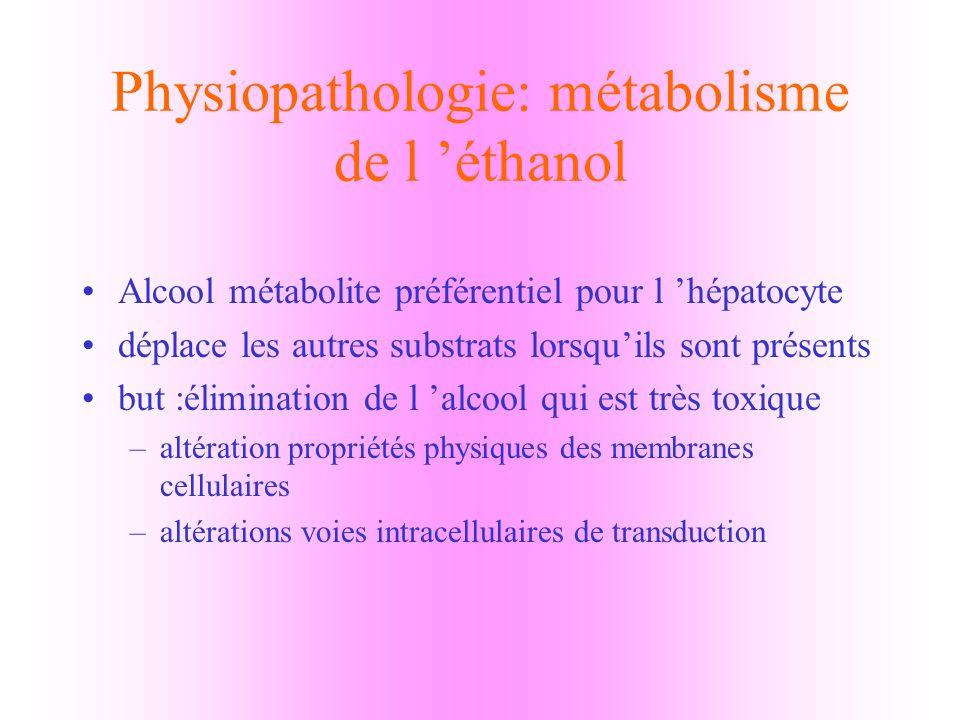 Physiopathologie: métabolisme de l éthanol Deux voies d élimination : –oxydative –non oxydative