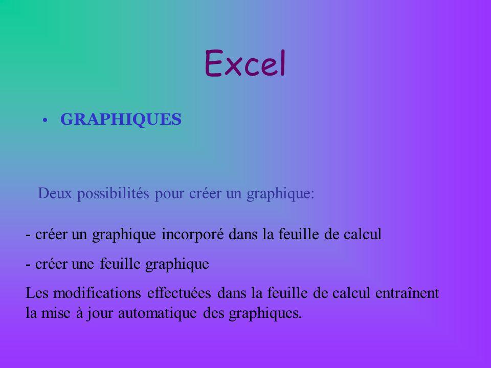 Excel GRAPHIQUES Deux possibilités pour créer un graphique: - créer un graphique incorporé dans la feuille de calcul - créer une feuille graphique Les