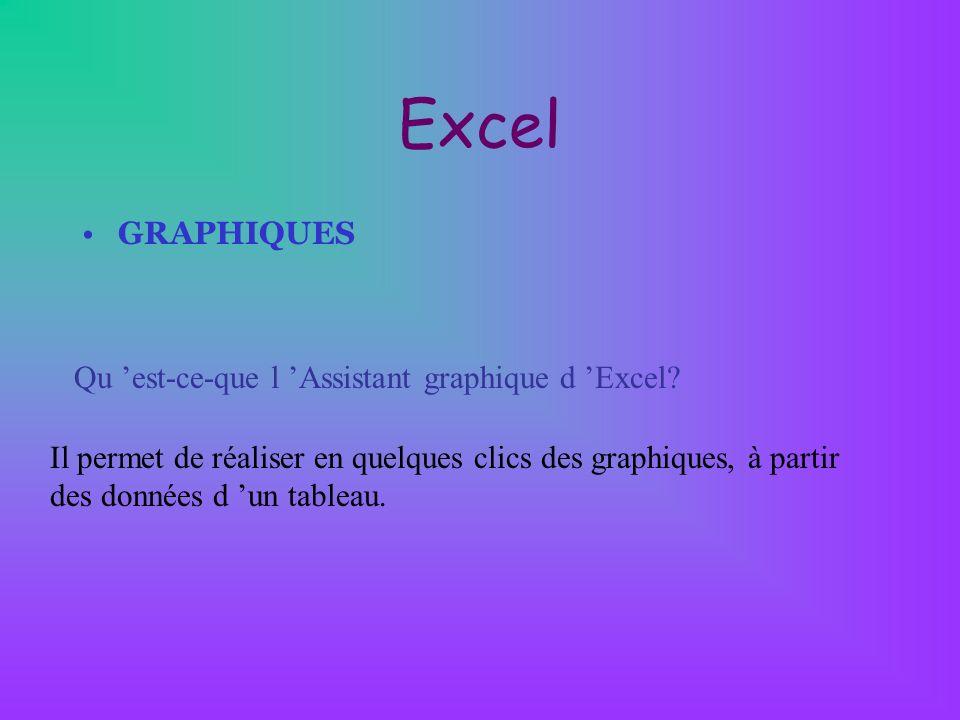 Excel GRAPHIQUES Qu est-ce-que l Assistant graphique d Excel? Il permet de réaliser en quelques clics des graphiques, à partir des données d un tablea