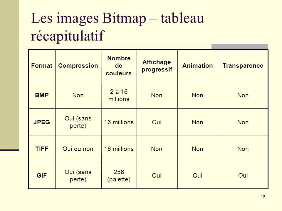 10 Les images Bitmap – tableau récapitulatif Oui 256 (palette) Oui (sans perte) GIF Non 16 millionsOui ou nonTIFF Non Oui16 millions Oui (sans perte)