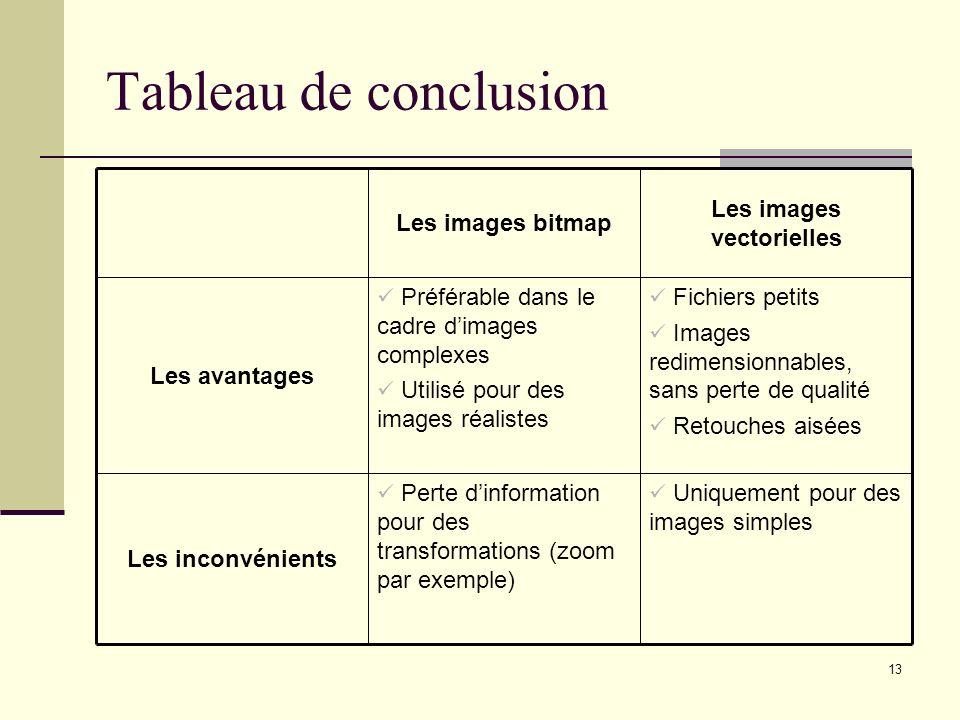 13 Tableau de conclusion Uniquement pour des images simples Perte dinformation pour des transformations (zoom par exemple) Les inconvénients Fichiers