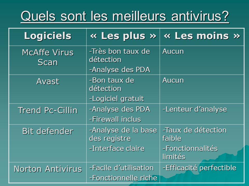 Quels sont les meilleurs antivirus? Logiciels « Les plus » « Les moins » McAffe Virus Scan -Très bon taux de détection -Analyse des PDA Aucun Avast -B