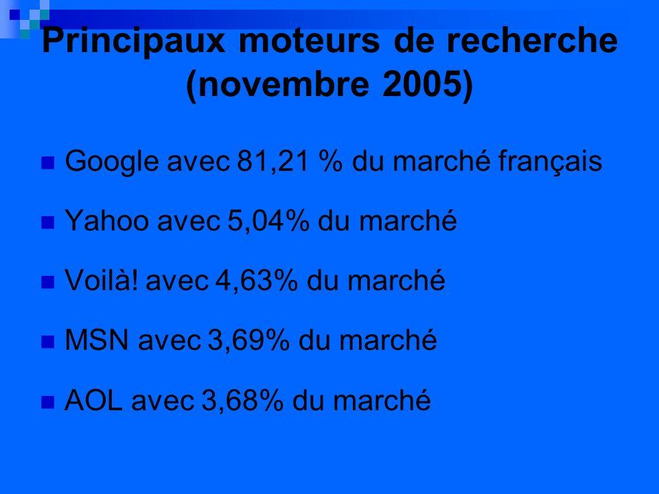 Principaux moteurs de recherche (novembre 2005) Google avec 81,21 % du marché français Yahoo avec 5,04% du marché Voilà.