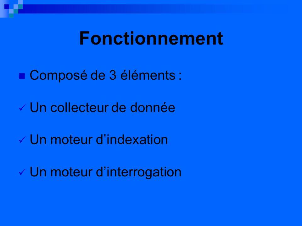 Fonctionnement Composé de 3 éléments : Un collecteur de donnée Un moteur dindexation Un moteur dinterrogation