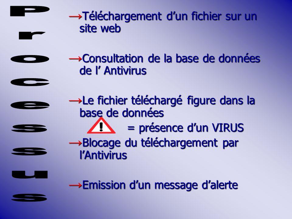 Téléchargement dun fichier sur un site web Téléchargement dun fichier sur un site web Consultation de la base de données de l Antivirus Consultation de la base de données de l Antivirus Le fichier téléchargé figure dans la base de données Le fichier téléchargé figure dans la base de données = présence dun VIRUS Blocage du téléchargement par lAntivirus Blocage du téléchargement par lAntivirus Emission dun message dalerte Emission dun message dalerte