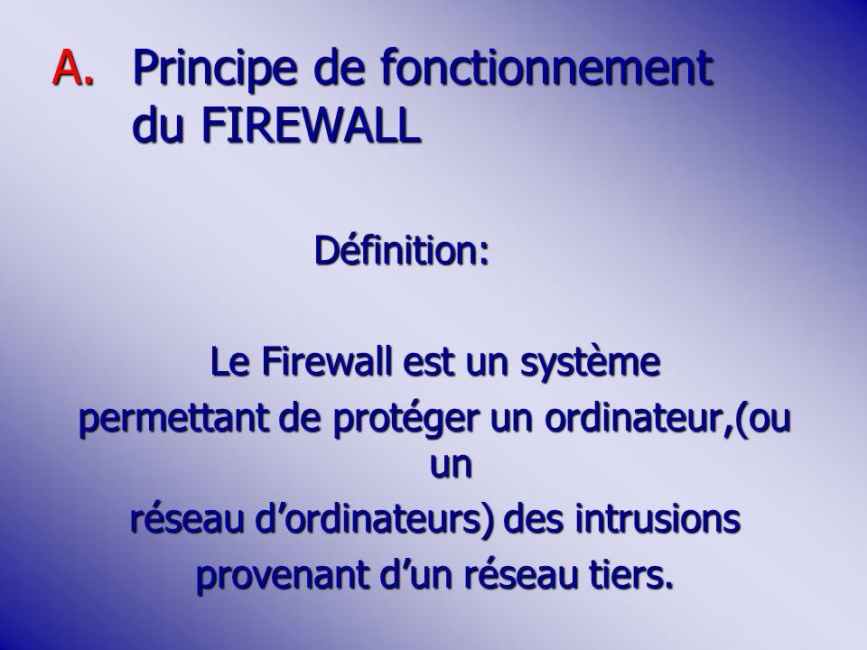 A.Principe de fonctionnement du FIREWALL Définition: Le Firewall est un système permettant de protéger un ordinateur,(ou un réseau dordinateurs) des intrusions provenant dun réseau tiers.
